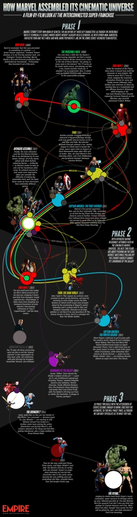 empire-online-marvel-infographic