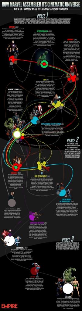 empire-online-marvel-infographic